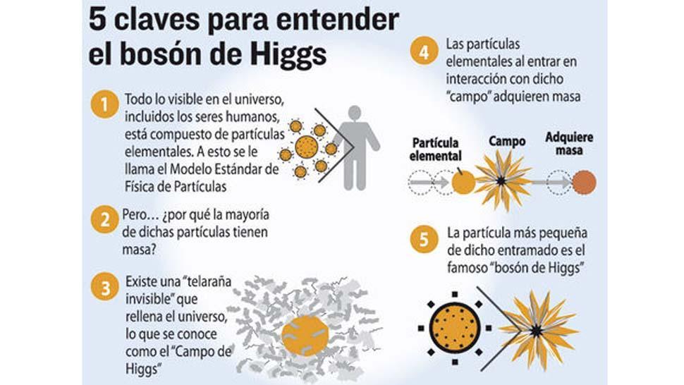 Resultado de imagen de Se encontró el Bosón de Higgs