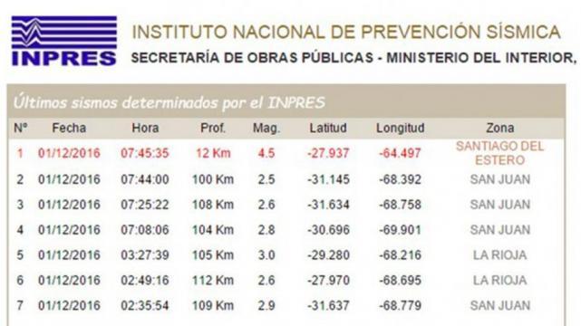 FUENTE INSTITUTO NACIONAL DE PREVENCIÓN SÍSMICA