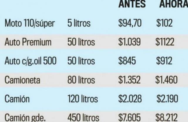 Los combustibles ya subieron en tucum n cu nto sale for Cuanto cuesta llenar una piscina de 20000 litros