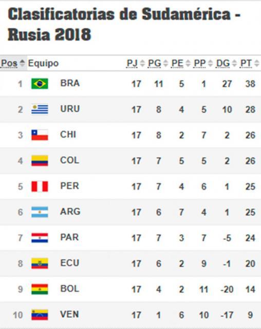 Selección Peruana consigue puesto histórico en el nuevo ranking FIFA