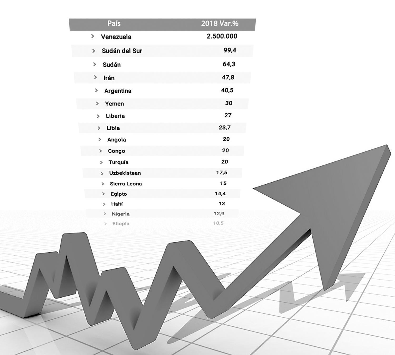 Estiman que subirá entre 6% y 7% la inflación de septiembre