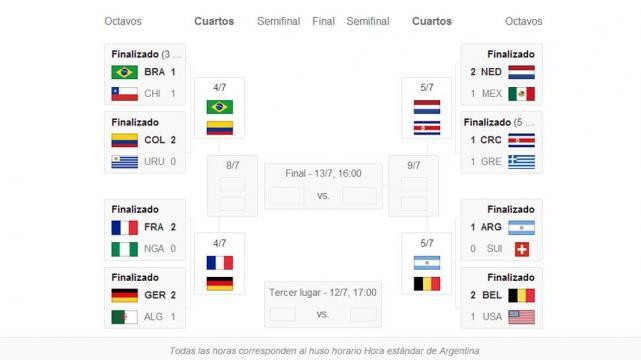 Así quedaron los cruces de cuartos de final del Mundial Brasil 2014 ...