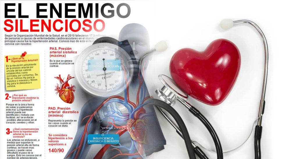 Infografía: así actúa la hipertensión en el organismo - LA..