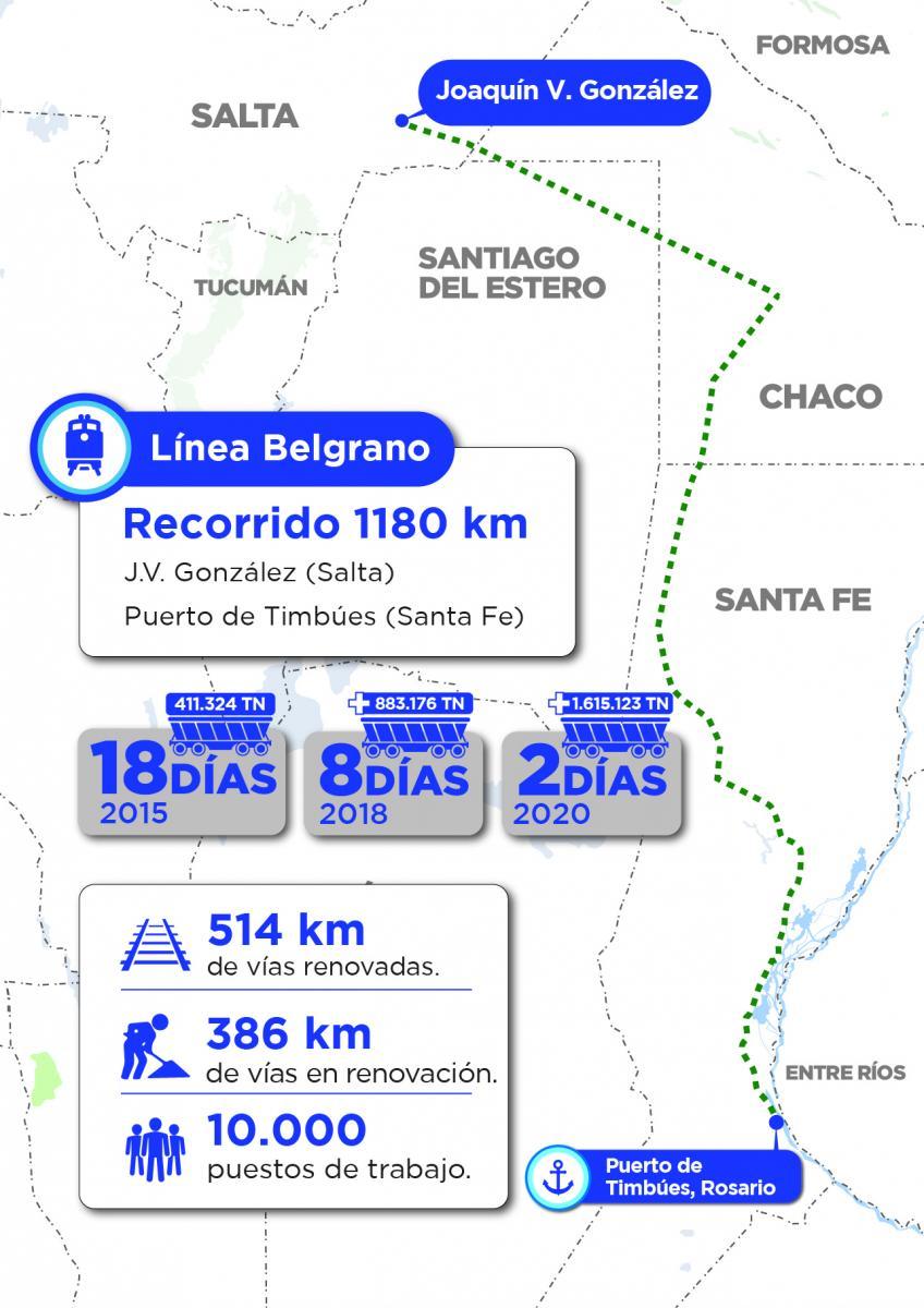 El Belgrano Cargas marcó un récord histórico de toneladas ...