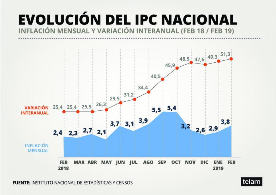 La inflación de febrero fue de 3,8% — Oficial