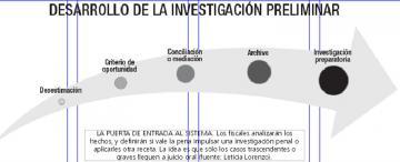 El proceso penal sin papeles y con plazos breves debuta en Concepción, tras siete años de debate