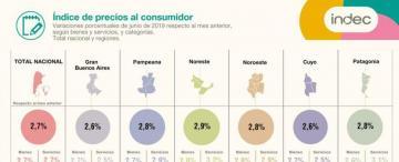 Inflación: Tucumán le ganó al índice promedio de precios del país