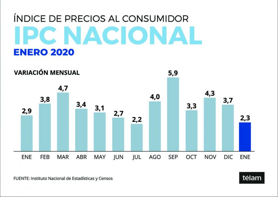 La inflación de enero: 2,3%