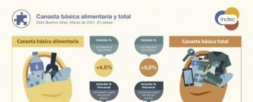 El costo de vida: la canasta básica le pone presión al salario