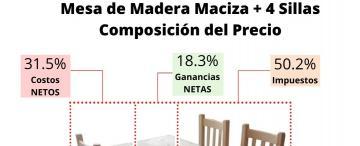 Los impuestos representan la mitad del precio de un mueble de madera